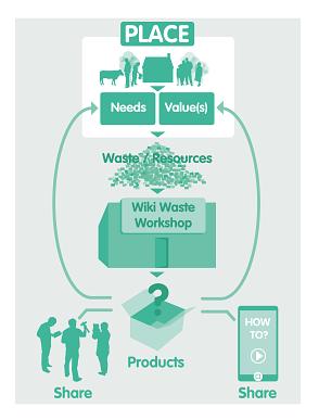 Wiki-Waste-Workshop (South Africa) - Community21